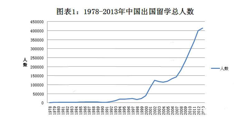 中国出国留学总人数持续增长 但增速迅速放缓(数据来源:教育部统计数据)