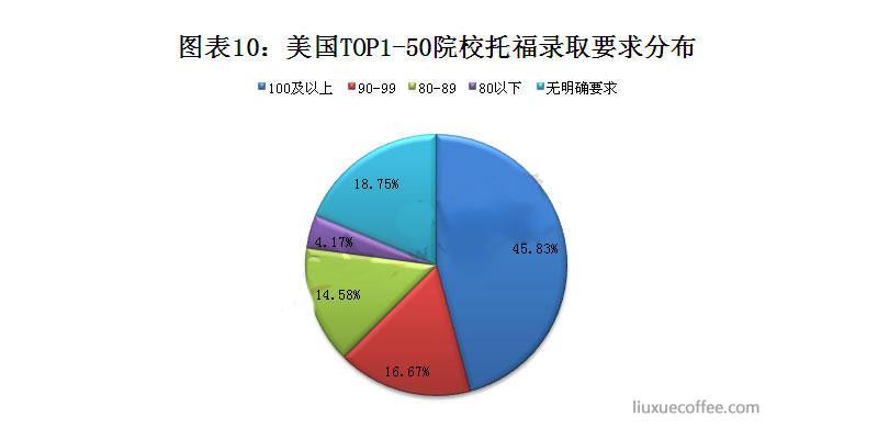 美国TOP1-50院校托福成绩录取要求分布