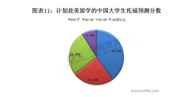 计划赴美留学的中国大学生托福预测分数