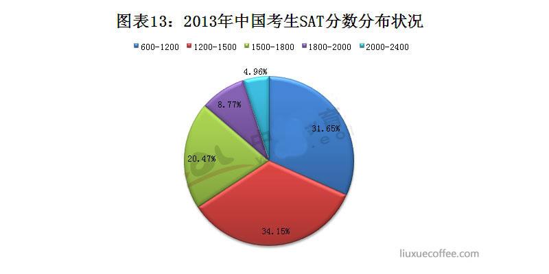 2013年中国考生SAT分数分布状况