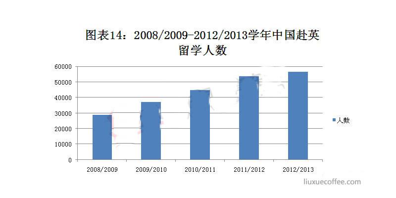 2008/2009-2012/2013 学年中国赴英留学人数