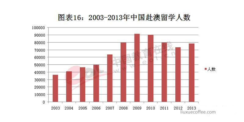2003-2013年赴澳留学人数