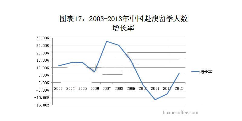 2003-2013年赴澳留学人数增长率