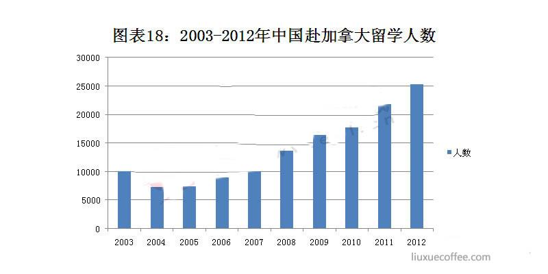 2003-2012年赴加拿大留学人数
