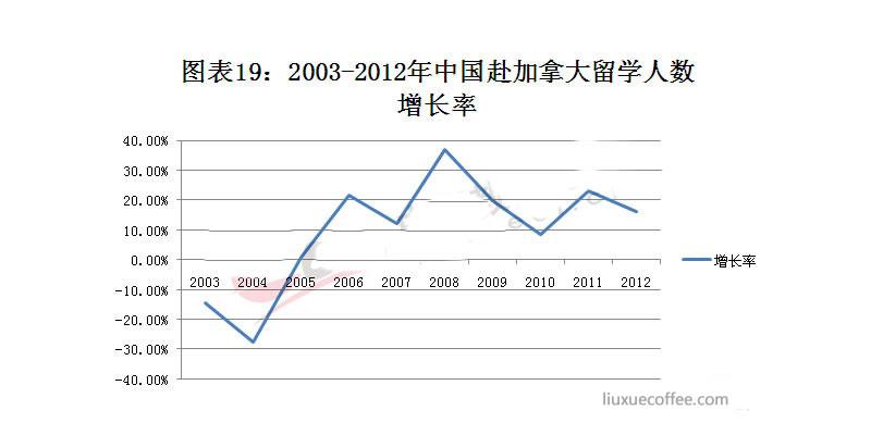 2003-2012年赴加拿大留学人数增长率
