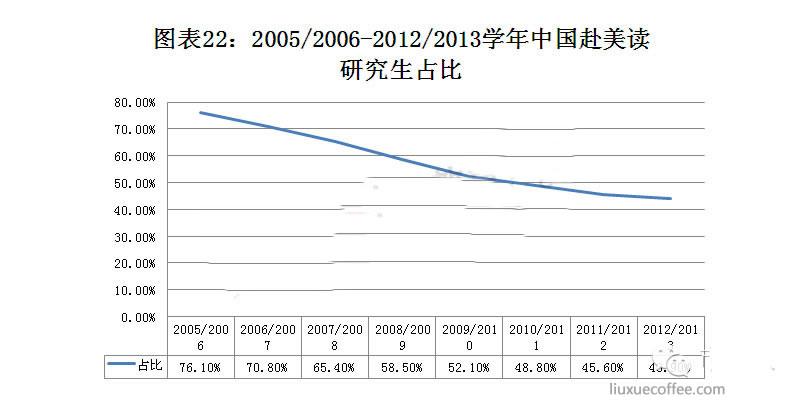 中国赴美读研学生占比