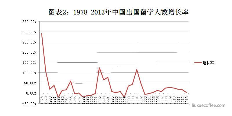 中国出国留学总人数增速明显放缓,出现回调迹象(数据来源:教育部统计数据)