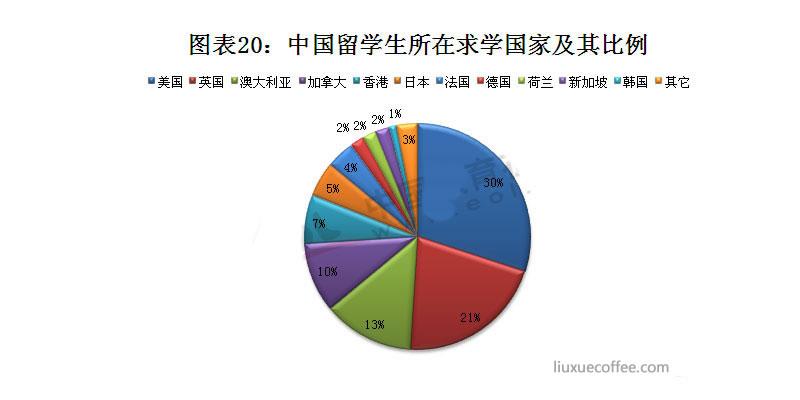 中国留学生所在求学国家及其比例