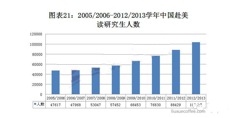 中国赴美读研人数