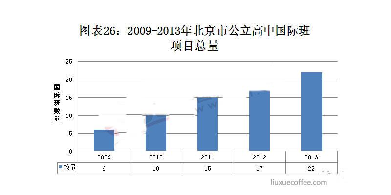 2009-2013年北京市公立高中国际班项目总量