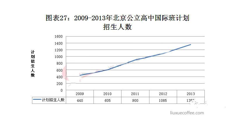 2009-2013年北京市公立高中国际班计划招生人数