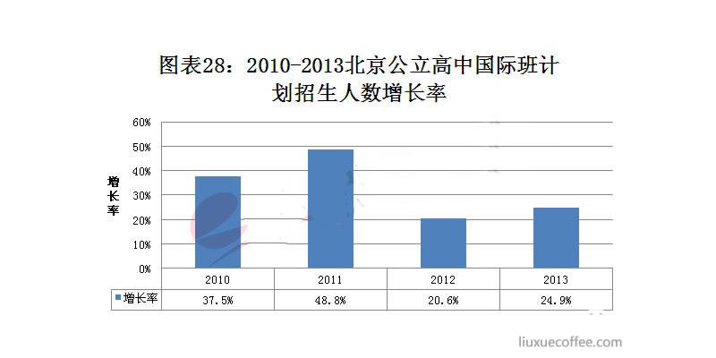 2009-2013年北京市公立高中国际班计划招生人数增长率