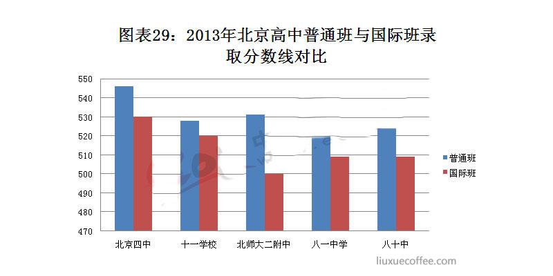 2013年北京市高中普通班与国际班录取分数线对比