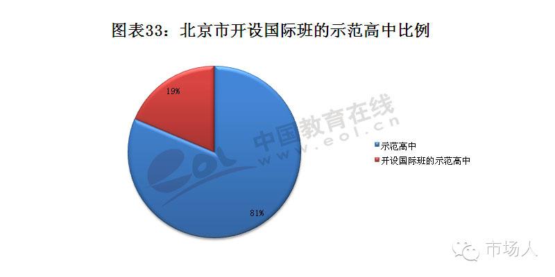 北京公立高中国际班的示范高中比例