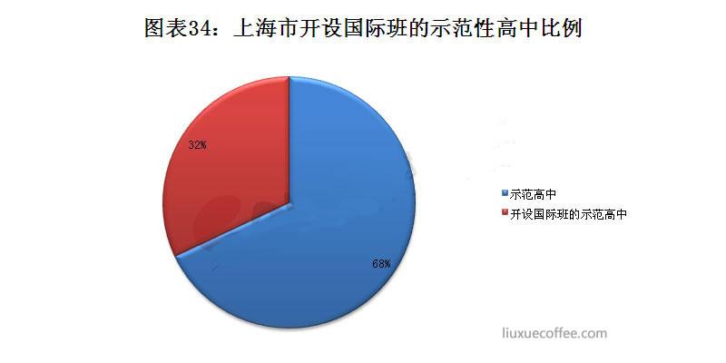 上海市开设国际班的示范性高中比例