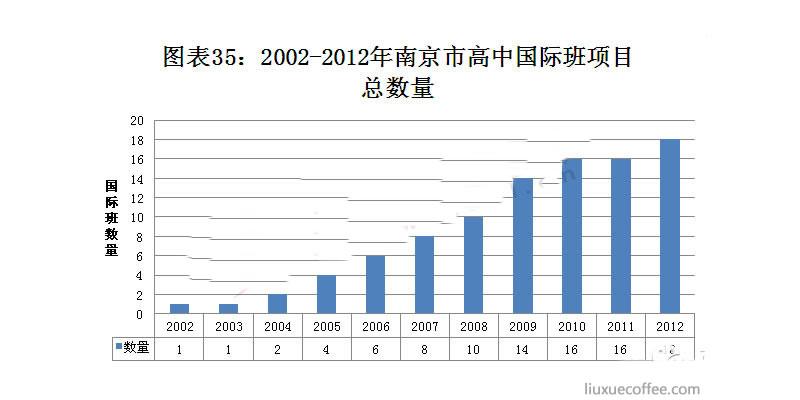 2002-2012年南京市国际班项目总数量