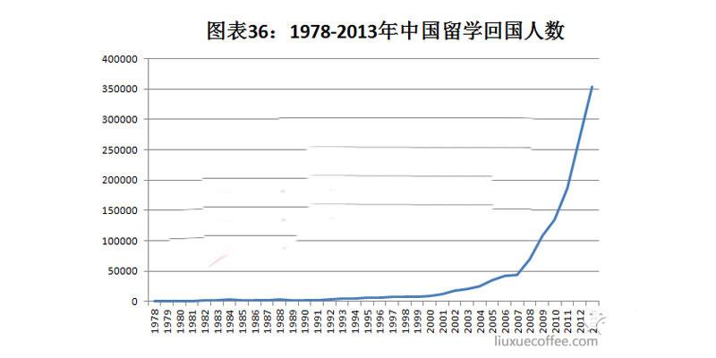 1978-2013年中国留学生回国人数