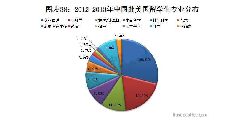 2012-2013年中国赴美留学生专业分布