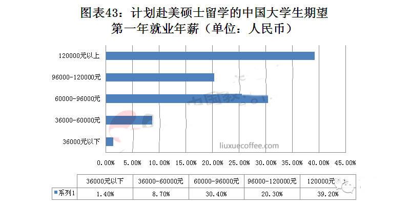 计划赴美硕士留学的中国大学生期望第一年就业年薪