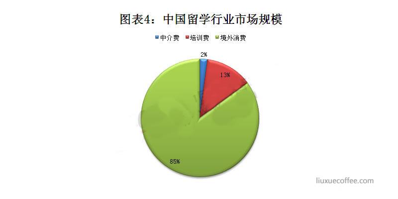 中国留学行业市场规模