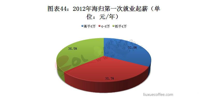 2012年海归第一次就业起薪