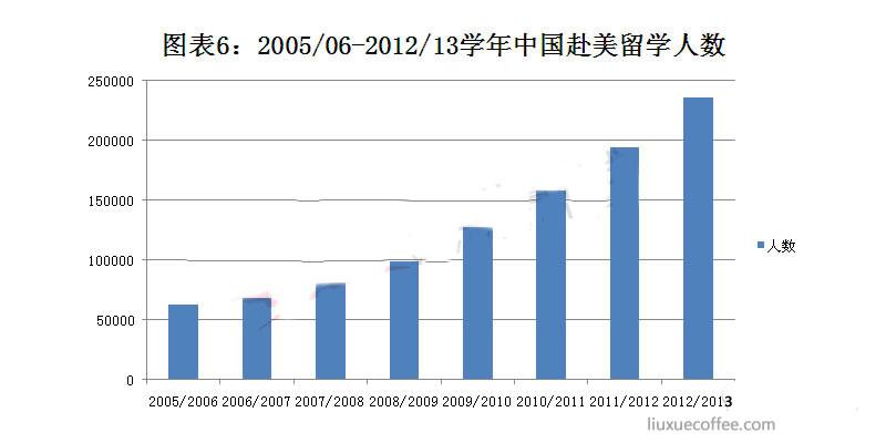 2005/06-2012/13学年中国学生赴美留学人数