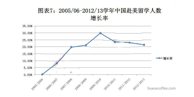 中国赴美留学人数增长率