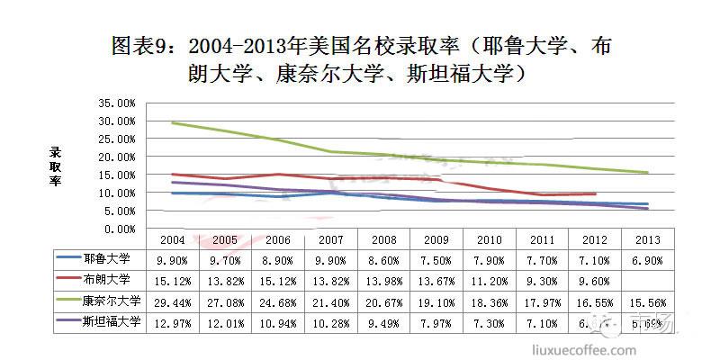 2004-2013年美国名校录取率