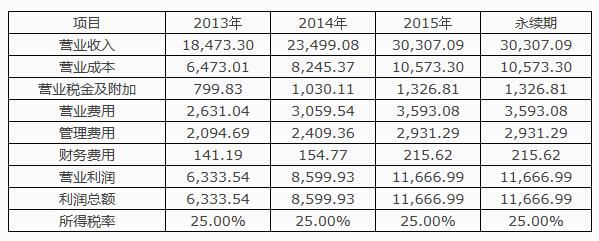 收购前经营性资产价值评估预测计算表
