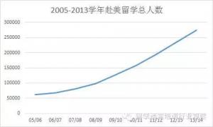中国赴美留学的总人数