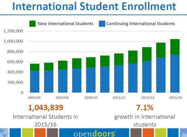 美国留学门户开放报告