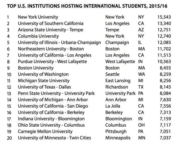 国际学生最多的学校