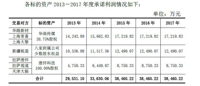 图一:2013年华闻传媒收购太傻(澄怀科技)时的利润对赌