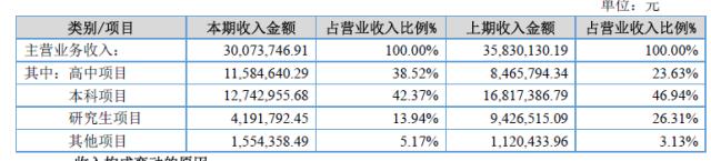图六,分类产品营收数据
