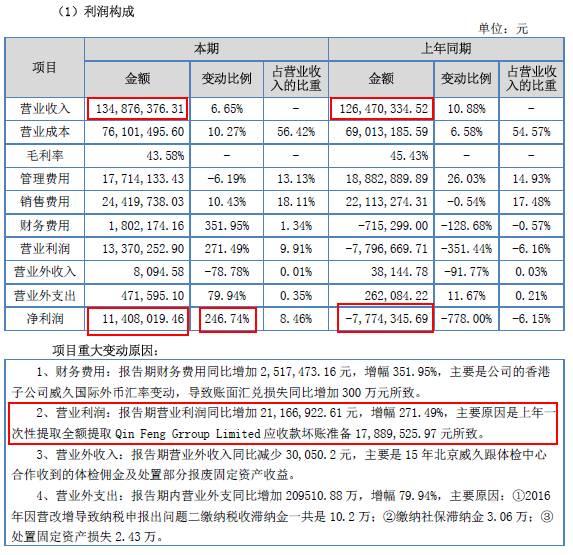 图七、威久2016年的数据报表