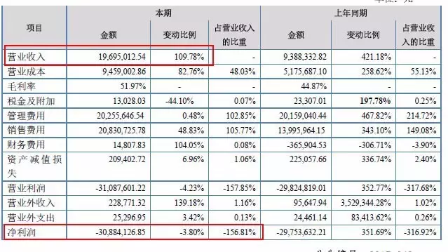 图十、留成网2016年利润构成表