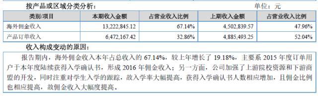 图十一、留成网2016年营收分类数据