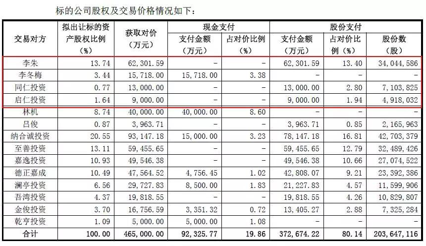 神州数码46.5亿收购启德,三年豪赌9亿净利润