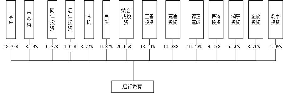 启行的股权结构