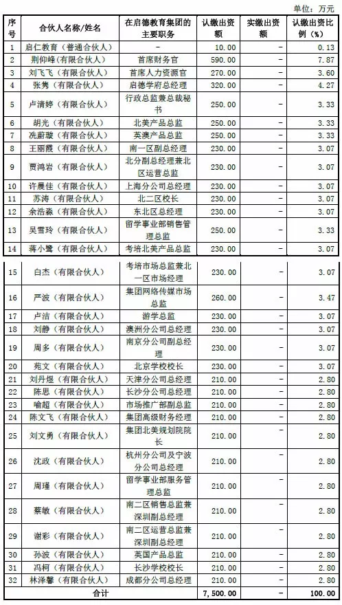 同仁投资股东名单