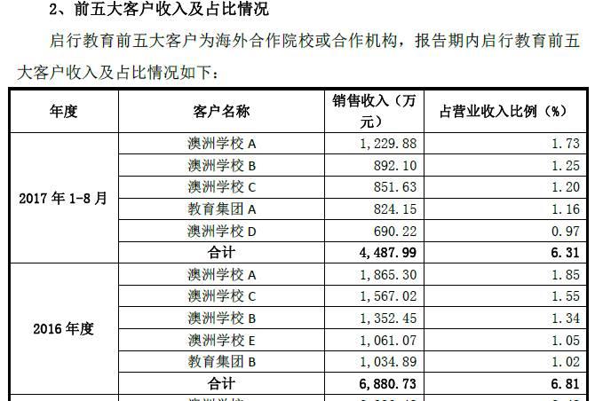 每年校方返佣都是一笔不小的收入。