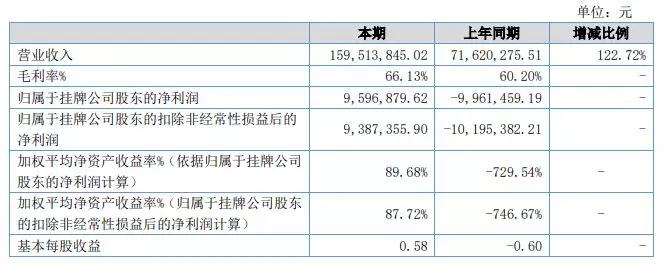 ACG 2017年财报数据