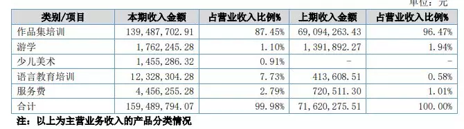 2017年ACG营收按产品分类分析
